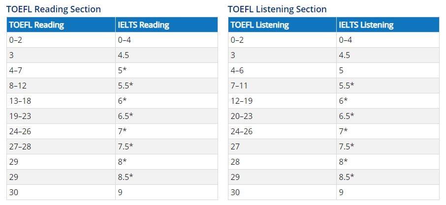 TOEFL to IELTS_LR
