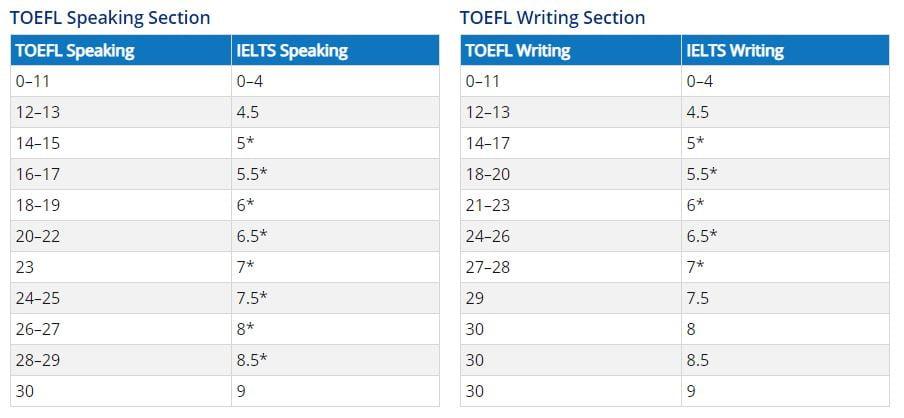 TOEFL iBT To IELTS